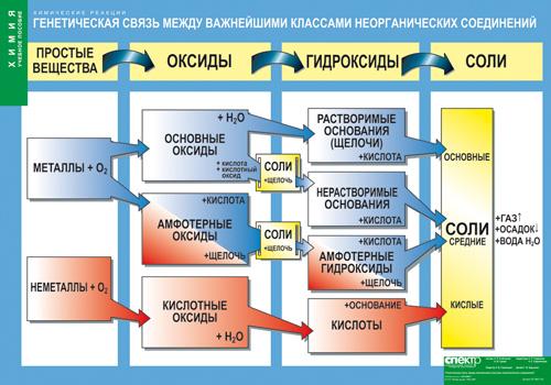 Плакат Генетическая связь между важнейшими классами неорганических соединений винил