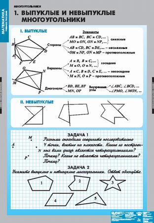 Комплект плакатов Математика. Многоугольники: 7 плакатов + метод.