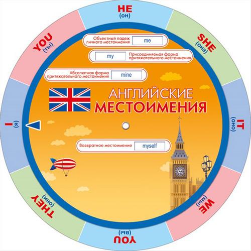 Шпаргалка Английские местоимения круг с двигающ частью