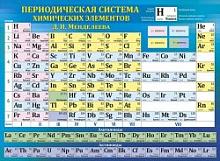Плакат Периодическая система химических элементов Д.И. Менделеева А2