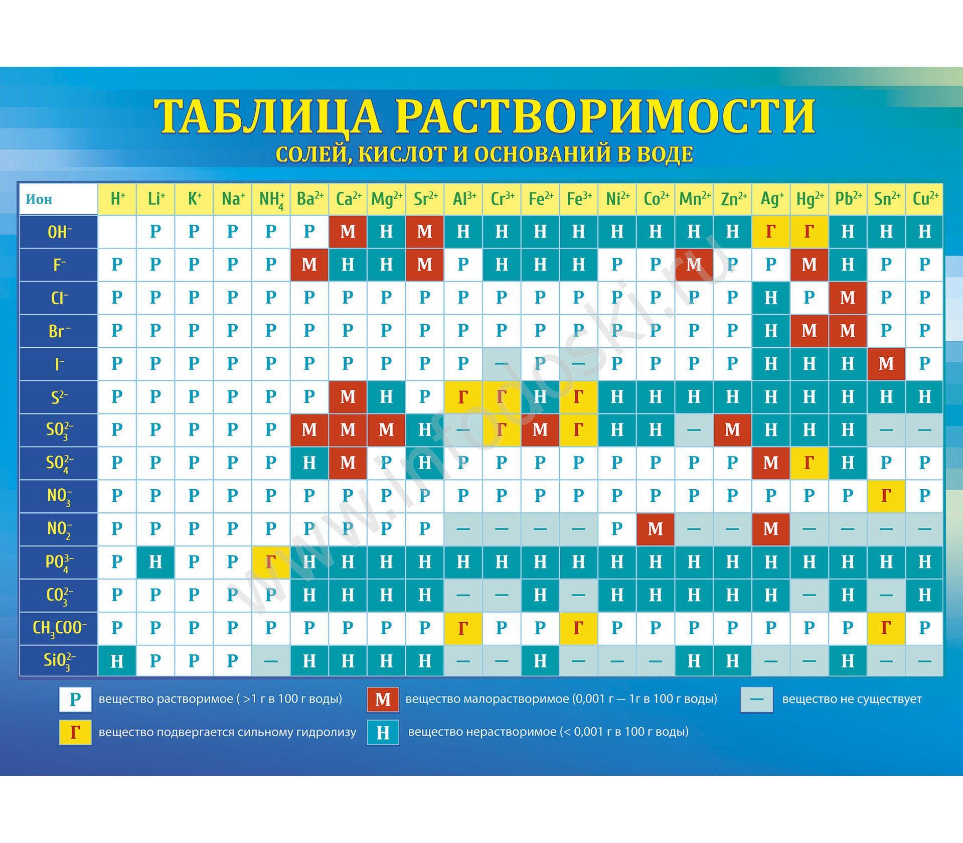 Плакат Таблица растворимости солей, кислот... А2 горизонт