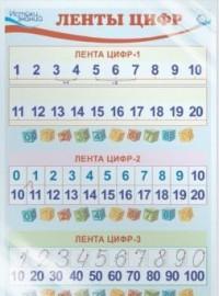 Плакат Ленты цифр А3