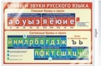 Плакат Буквы и звуки русского языка А3 (в инд. упак)
