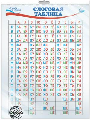 Плакат Слоговая таблица А4