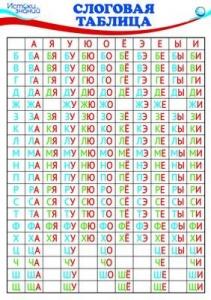 Плакат Слоговая таблица А3 (в индивидуальной упаковке)