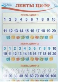 Плакат Ленты цифр А3 (в индивидуальной упаковке с европодвесом)