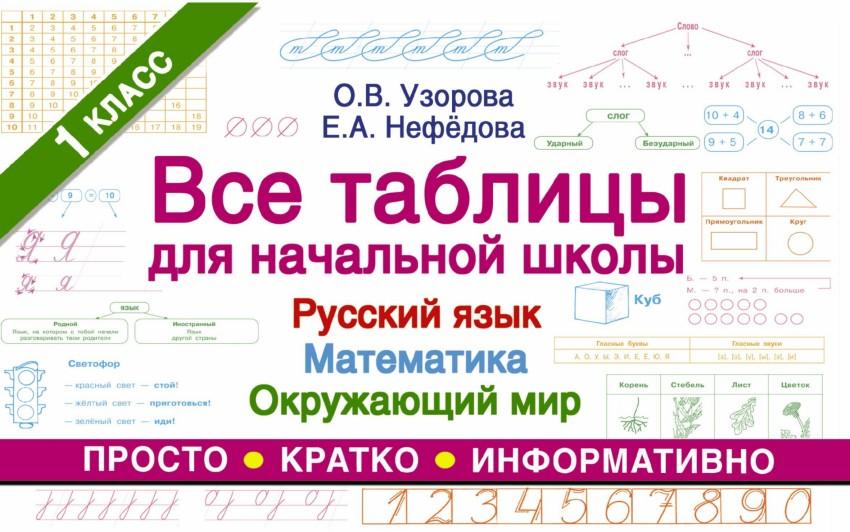 Все таблицы для начальной школы. 1 кл.: Русский язык. Математика. Окружающ
