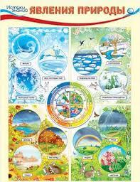 Плакат Явления природы, А2 вертик