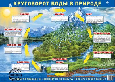 Плакат Круговорот воды в природе, А2 горизонт