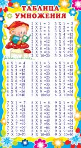 Шпаргалка-карточка Таблица умножения