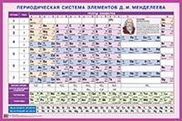 Плакат Периодическая система элементов Д.И. Менделеева