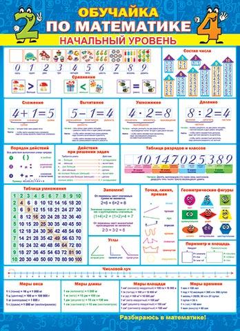 Плакат Обучайка по математике. Начальный уровень А2