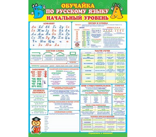 Плакат Обучайка по русскому языку. Начальный уровень А2