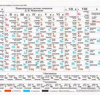 Плакат Периодическая система элементов. растворимость солей (двуст, вертик)