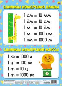 Плакат Единицы измерения длины и массы