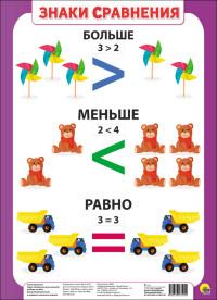 Плакат Знаки сравнения