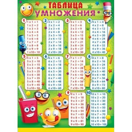 Плакат Таблица умножения А2 вертик шк/принадлежности с глазками